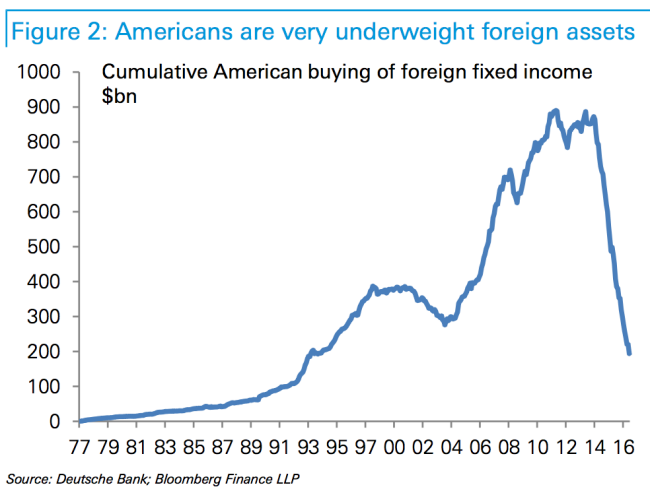 德意志銀行在報告中分析,由於美國人近年幾乎出清了所持有的海外固定收益資產,未來可能進行回補,這將促進美元進一步貶值。(網頁擷圖)