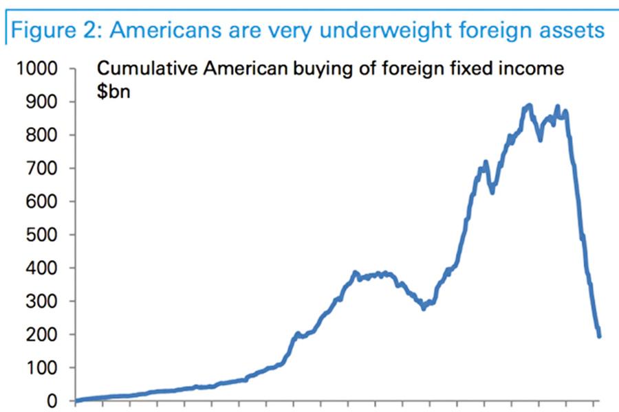 美元貶創1986年以來之最