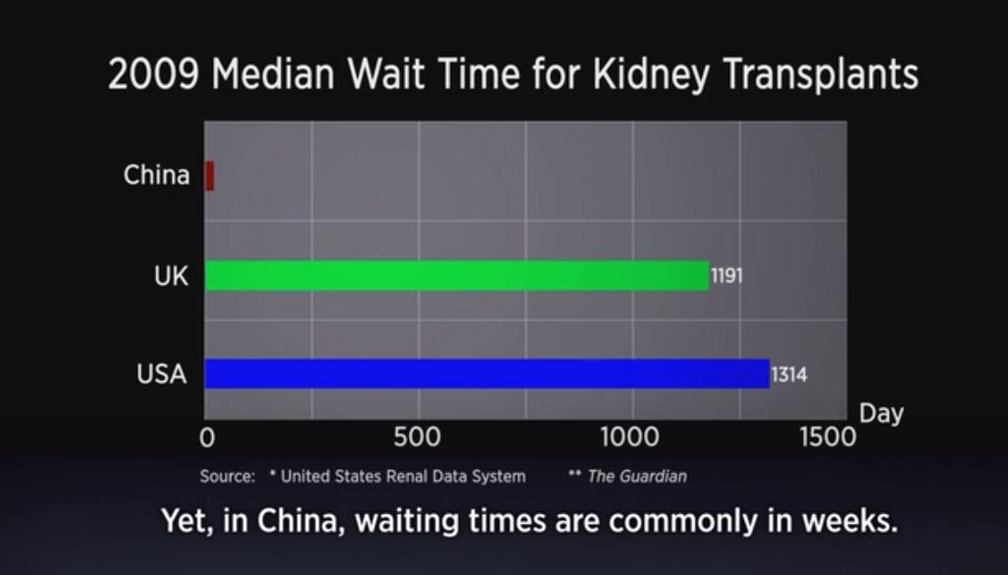 大陸器官供體等待時間超短,令人震驚。在英國和加拿大,肝移植的等待供體時間為幾年,而大陸則只需要幾周。(視像擷圖)