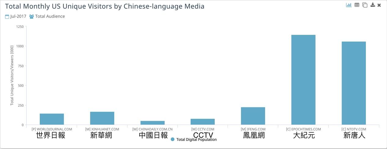 大紀元、新唐人在美國的獨立訪客量遠遠超過其它一些中文媒體。(數據來源:comScore)