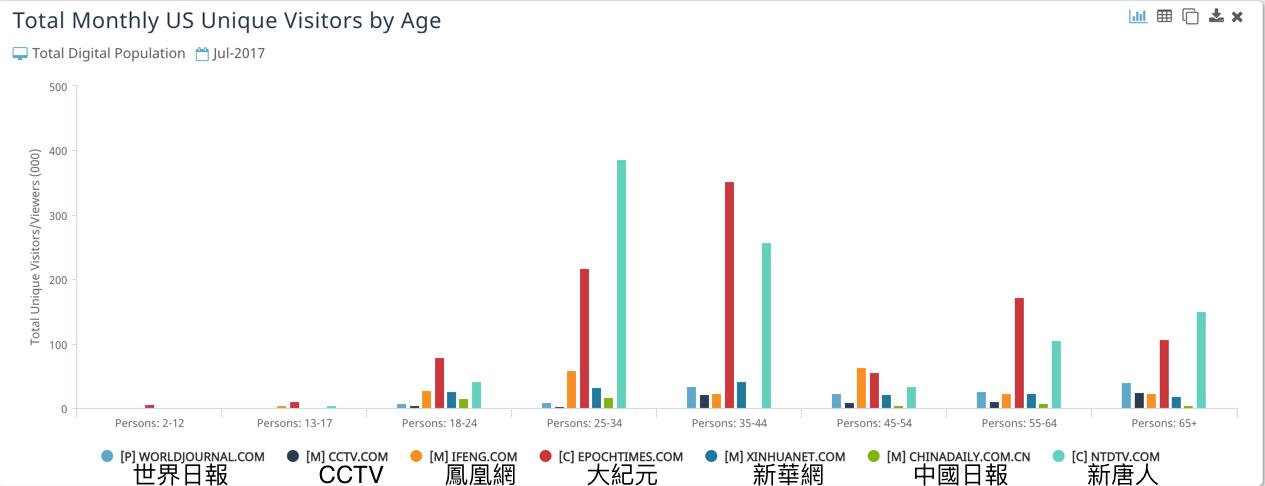 大紀元、新唐人在美國的主要讀者群是年齡在25歲至44歲的人群,這一人群被視為是消費能力最強的。(數據來源:comScore)
