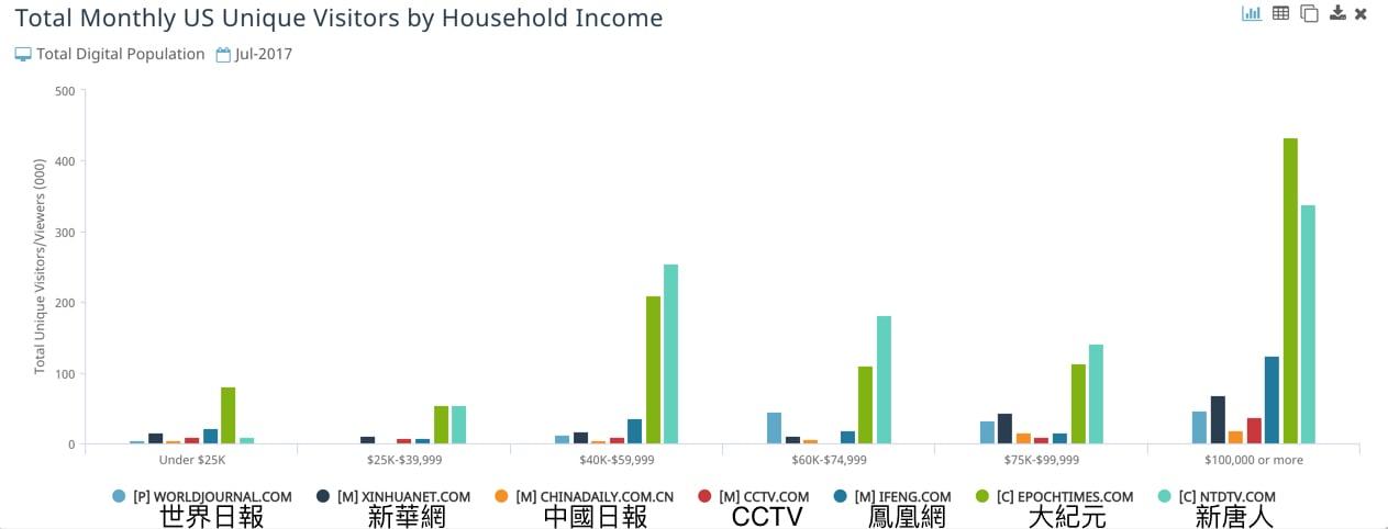 大紀元、新唐人的美國讀者,家庭收入十萬美元以上的佔大多數。(數據來源:comScore)