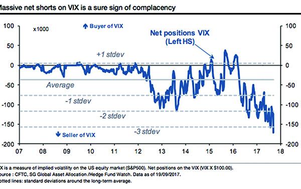 VIX波動低谷或為崩盤前奏