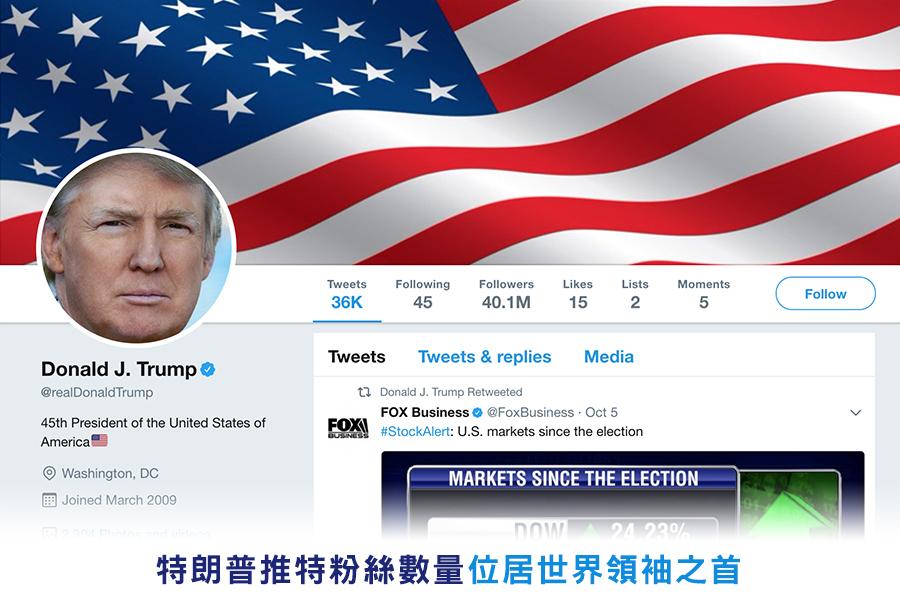 特朗普總統已經超過了教宗方濟各,成為推特(Twitter)上最受歡迎、擁有粉絲最多的世界領袖。(推特擷圖/twitter/realDonaldTrump)