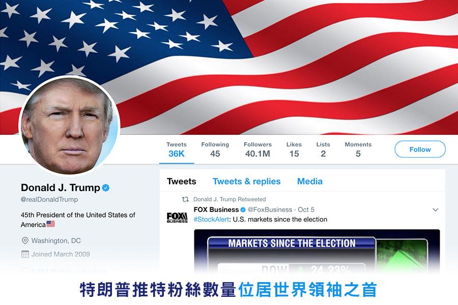 特朗普推特粉絲數量位居世界領袖之首