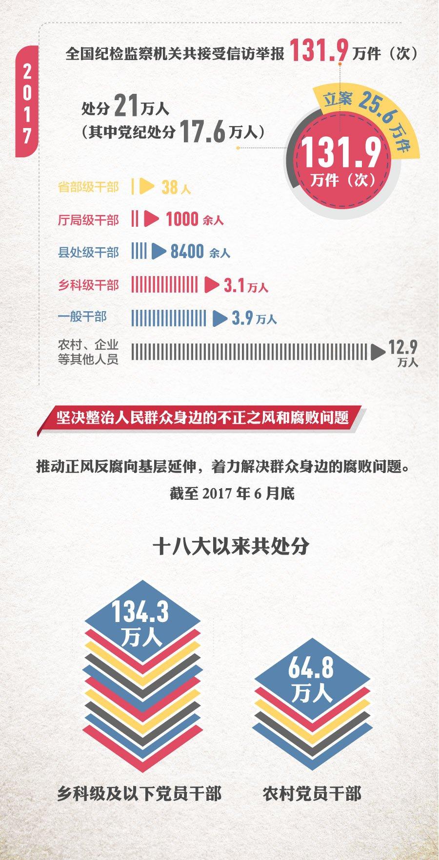 中共中紀委官網數據顯示,自中共十八大以來,截至2017年6月底,被查處的各級官員高達200萬人。(中紀委網站擷圖)