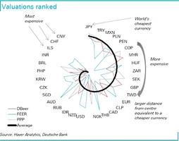德意志銀行:人民幣仍是全球高估程度最嚴重貨幣