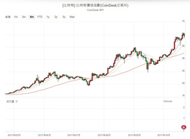 比特幣月漲逾六成  中國交易轉地下