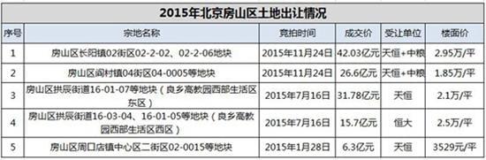 2015年北京房山區房價每平米已經達到2.95萬元。(網絡圖片)