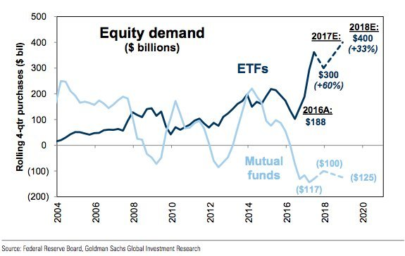 高盛:美股ETF基金明年再湧入四千億
