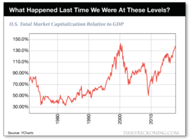巴菲特指標飆升下的美股疑慮