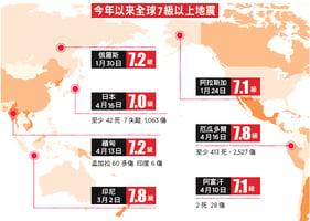 年內發生7次7級以上地震 專家:或醞釀8級強震