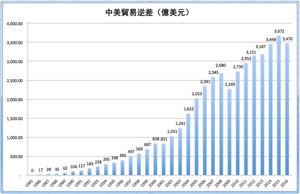 1985年到2016年,中美貿易逆差。(數據來自美國海關總署)