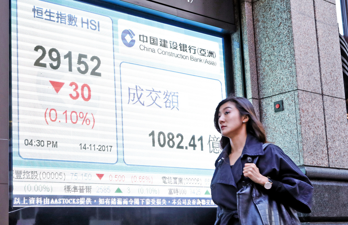 港股昨開市後曾升132點,見29320點再創近十年新高,其後回落。收報29152點,跌30點或0.1%。(余鋼/大紀元)