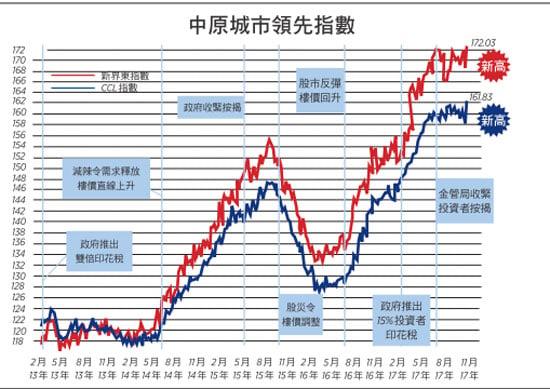 CCL飆2%創新高 八大指數四個破頂