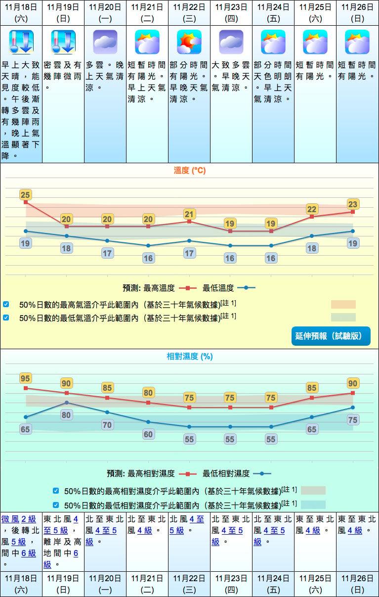 天文台在今日下午4時30分發佈的九天天氣預報。(香港天文台)
