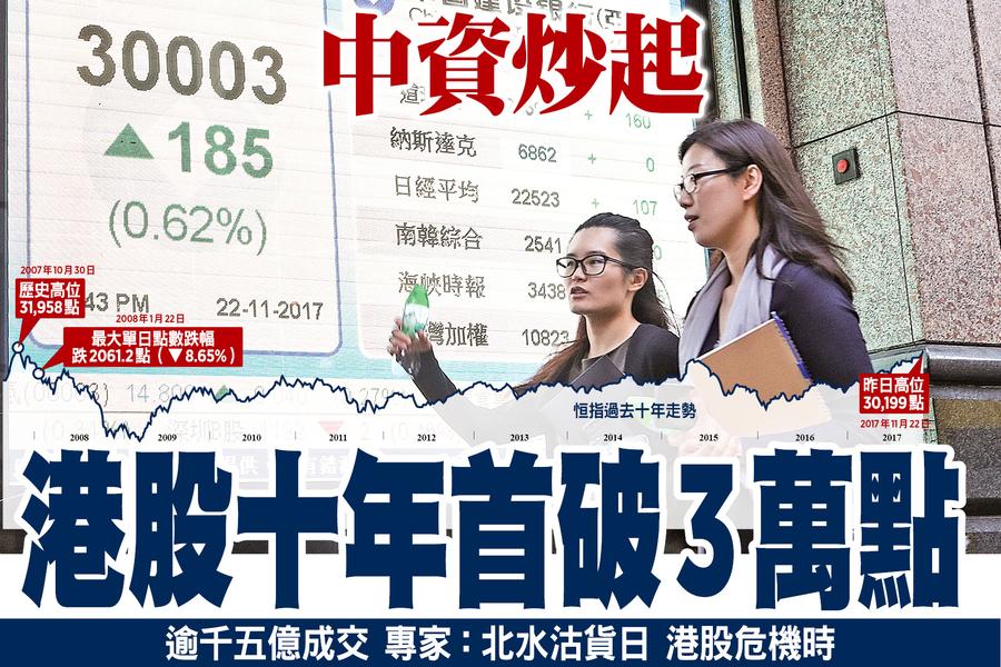 中資炒起 港股十年首破3萬點