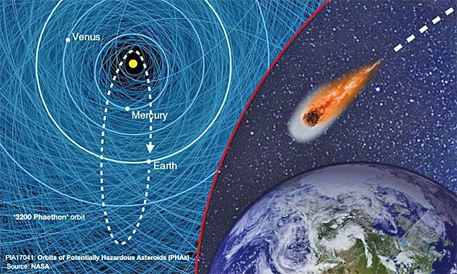 第3200號小行星將於12月與地球擦身而過。(NASA/modified by Tom Ozimek/Epoch Times )