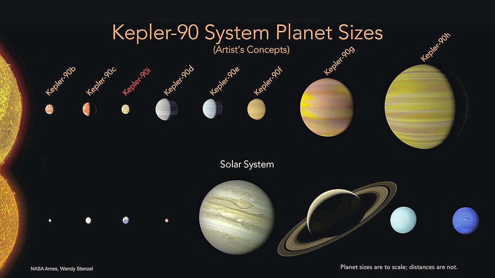 一個位於天龍座的恆星系統與太陽系的對比示意圖。(NASA)