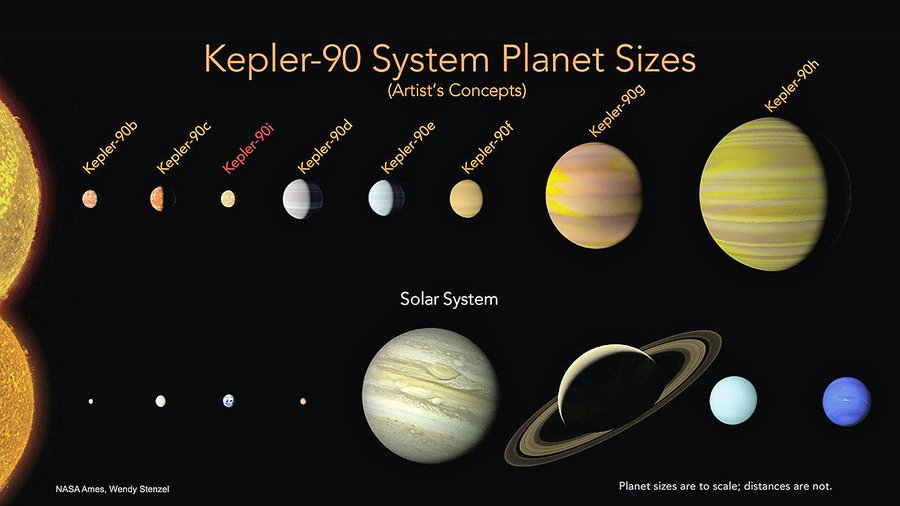 NASA發現另一「太陽系」擁有八顆行星