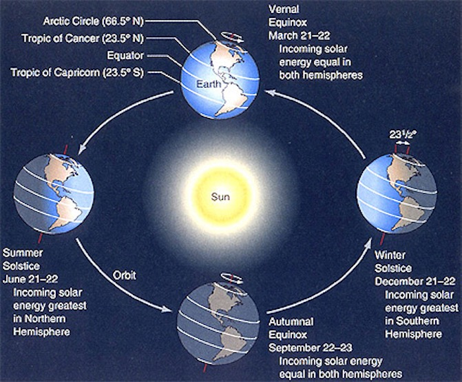 地球繞太陽公轉,通常在12月21或22日會遇到冬至。有占星家稱,2017年的冬至遭逢罕見天象,必須格外留意。(NASA)