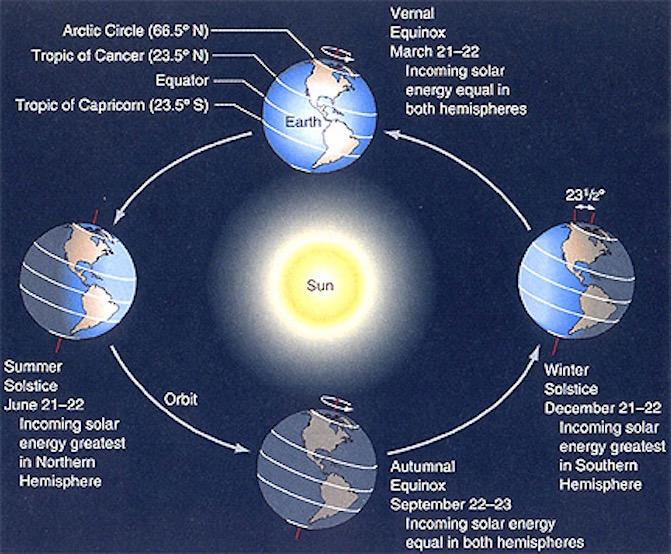 占星家:2017年冬至將遇數百年罕見天象