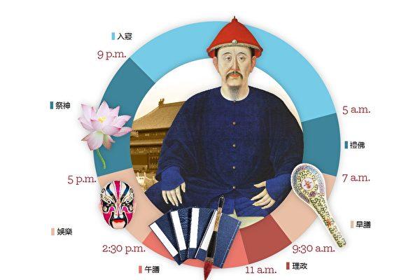 大清皇帝一日起居的三點啟示