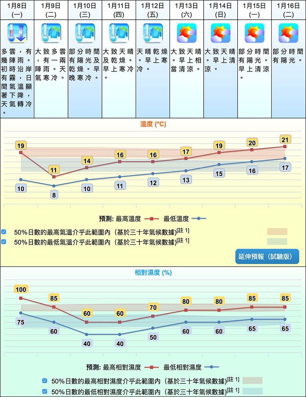據天文台在今日上午9時45分發佈的九天天氣預報顯示,本港今日氣溫介乎10-19度之間,明日下跌至8-11度之間,此後未來數天天氣逐步回升,但要到下周一,最高氣溫才回升至20度水平,而最低氣溫仍在16度左右,天氣清涼。(香港天文台)