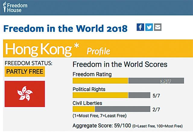 「自由之家」(Freedom House)2018年世界自由年度報告中,香港總評分為59分,跌至新低。(自由之家網站)