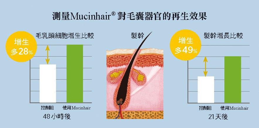ÂGE D'OR 奇蹟莊園的獨家配方Mucinhair經實證可有效喚醒毛髮。