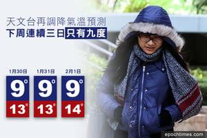 天文台再調降氣溫預測 下周連續三日低至九度