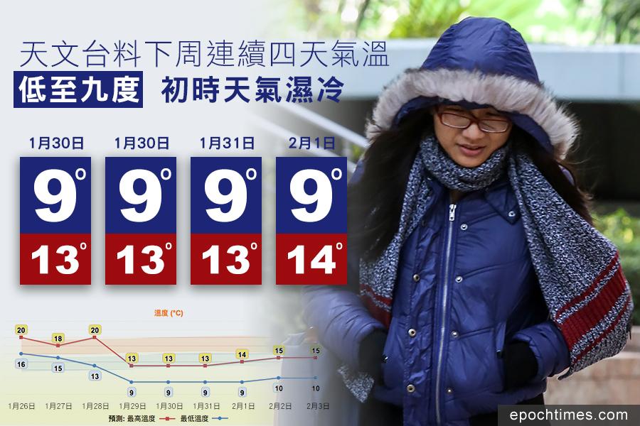 天文台今日(25日)在上午發佈的九天天氣預報中,再進一步將1月29日(下周一)的氣溫預測同樣下調至9至13度,令下周一連四日的最低氣溫維持在9度,寒冷天氣持續。(余鋼/大紀元)