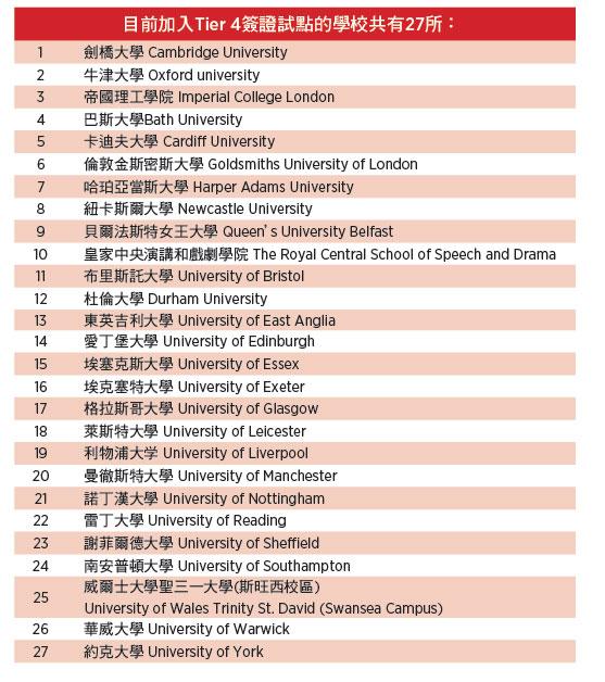 27所英國大學 碩士簽證延長六個月