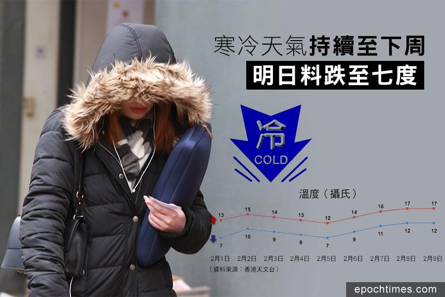 天文台預料明日(2月1日)及下周一(2月5日)的最低溫度,將會再跌至只有7度,天氣嚴寒。(陳仲明/大紀元)