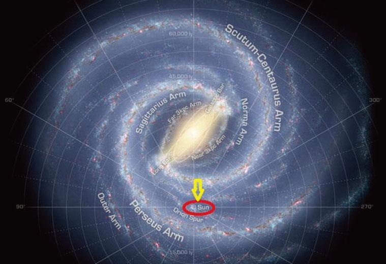 太陽系在銀河系中的位置。(NASA)