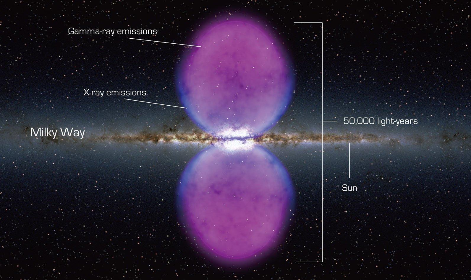 銀河系中心的一對「費米泡」( 伽瑪射線泡),如太空中兩個異常明亮的燈泡。(NASA)