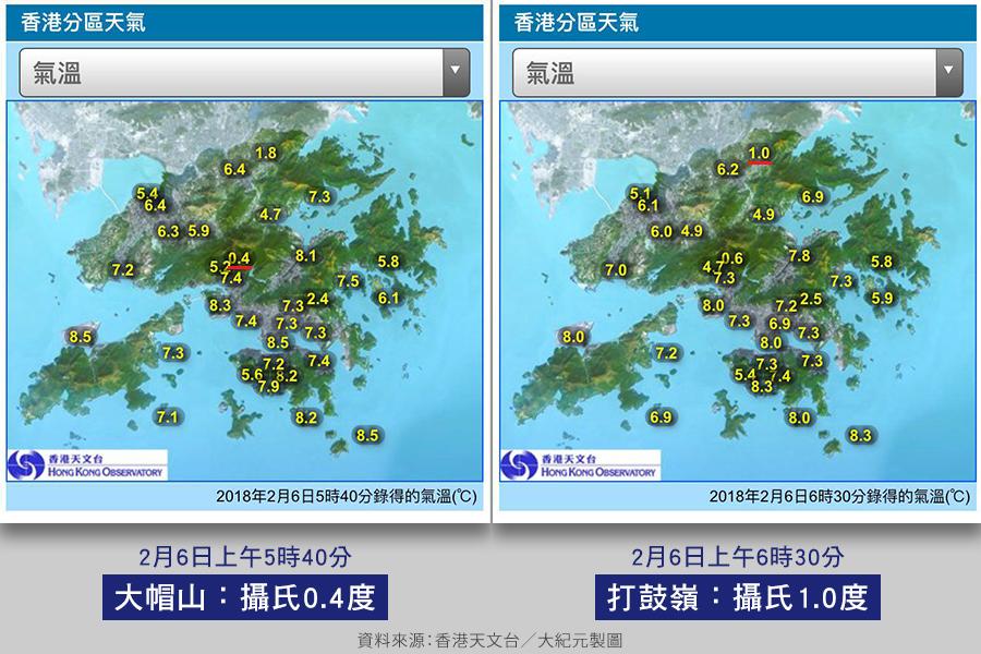 新界北區打鼓嶺至早上6時30分,一度錄得只有1度低溫。大帽山在早上5時40分,錄得0.4度低溫。(香港天文台/大紀元合成)