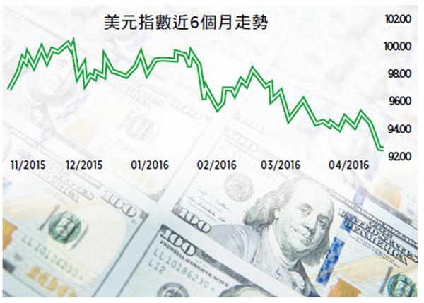 美元指數創16個月新低