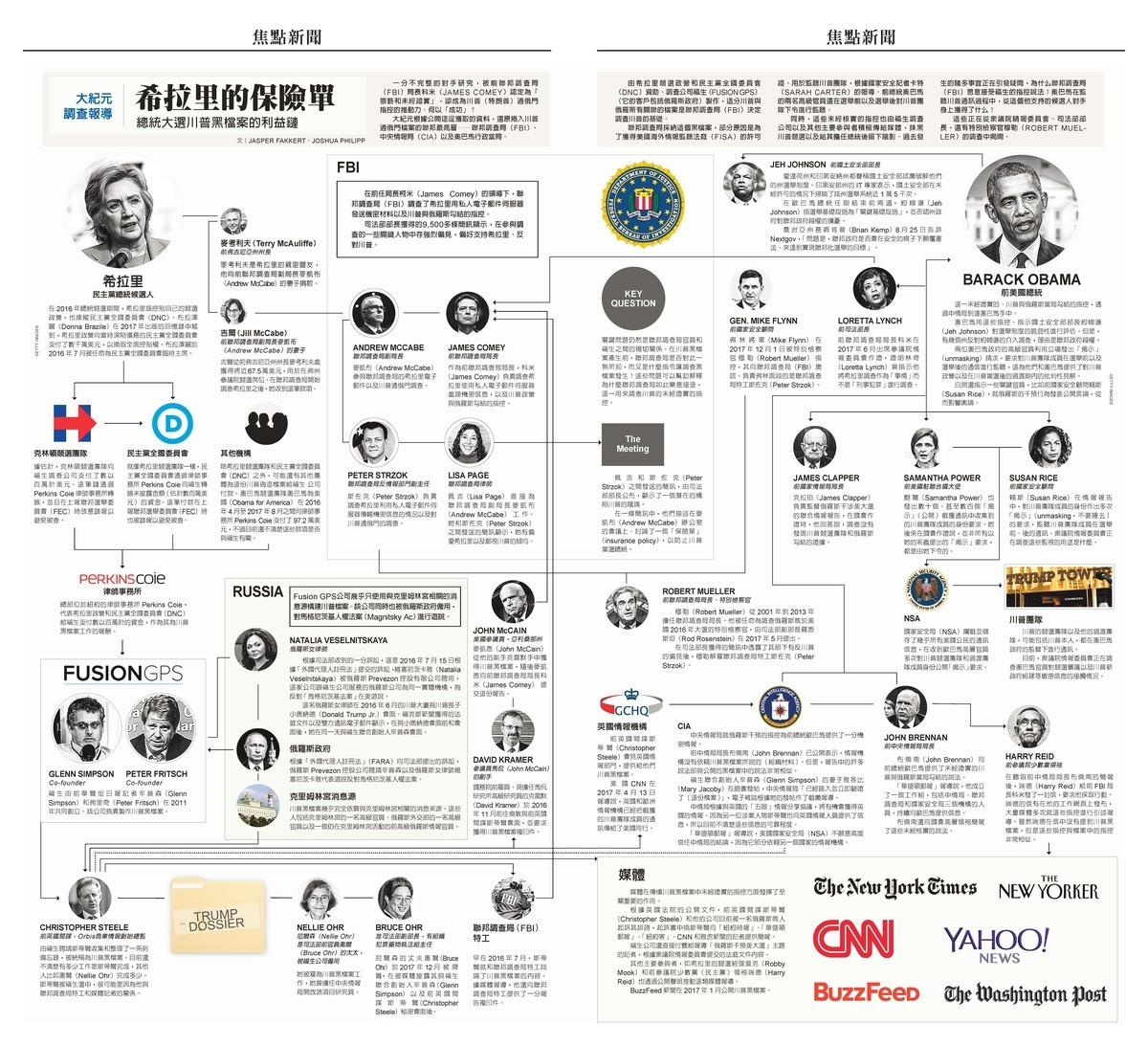一分被前聯邦調查局(FBI)局長科米(JAMES COMEY)認定為「猥褻和未經證實」的材料,卻成為特朗普通俄門指控的推動力,2016年美總統大選究竟發生了甚麼?(大紀元製圖)