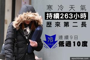 寒冷天氣持續263小時 歷來第二長