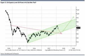 花旗集團:金融市場的四個狂想