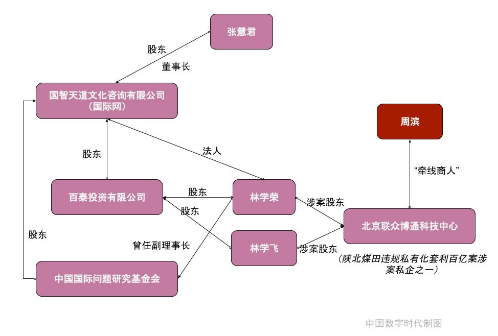 關係網。(中國數字時代繪製)
