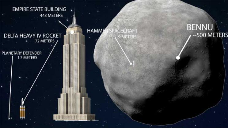 「貝努」比帝國大廈還大。(LLNL)