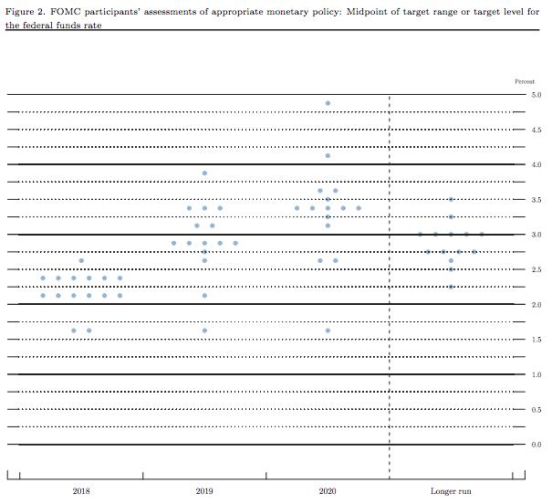 美聯儲3月會議後發佈的點陣圖。(美聯儲)