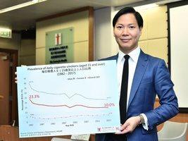 本港整體吸煙率跌至歷來新低