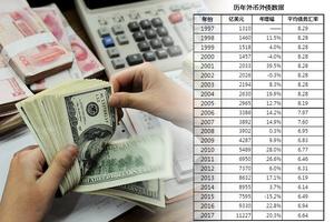 網文:中共死守人民幣匯率的背後