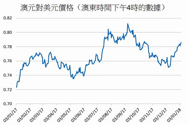 過去一年澳元對美元價格走勢。(大紀元)