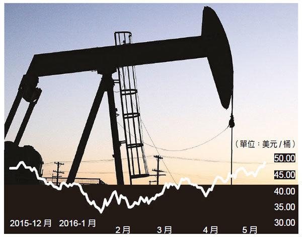 美國西德州中質油(WTI)近6個月來油價走勢。(大紀元合成圖)