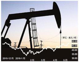 國際油價創6個月新高