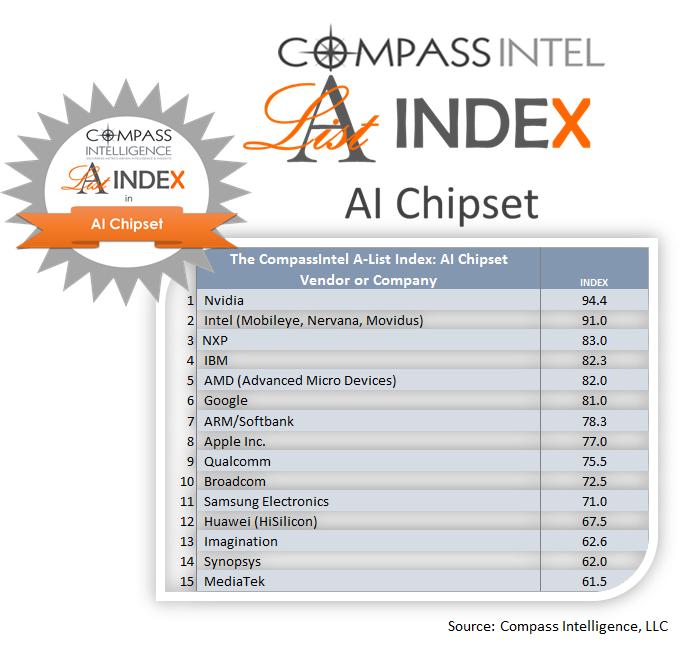 2018年全球人工智能晶片排行榜,華為是唯一一家入選的中國企業,排行12位。(Compass Intelligence)